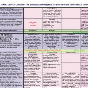 Yakir M. - Table of Plants - The botanical system in homeopathy
